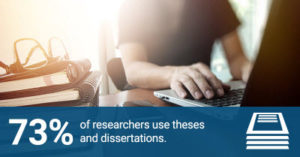73% of researchers use theses and dissertations
