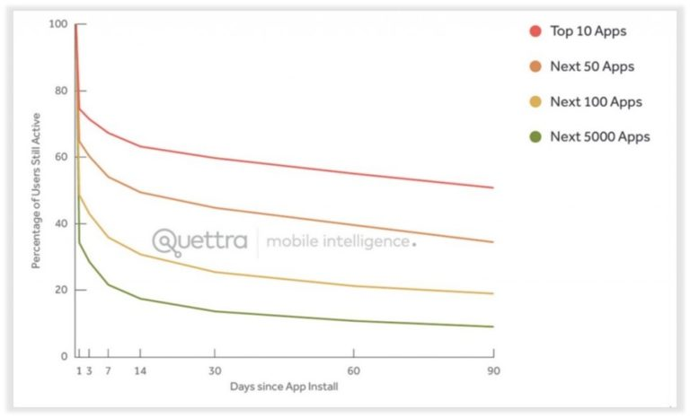 Mobile App Retention Rates Graph